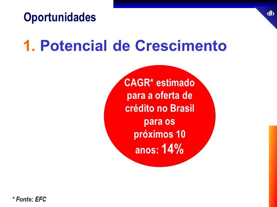 42 Oportunidades 1. Potencial de Crescimento CAGR* estimado para a oferta de crédito no Brasil para os próximos 10 anos: 14% * Fonte: EFC