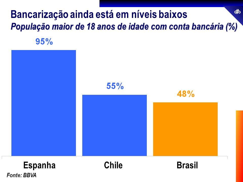 43 Bancarização ainda está em níveis baixos População maior de 18 anos de idade com conta bancária (%) EspanhaChileBrasil Fonte: BBVA