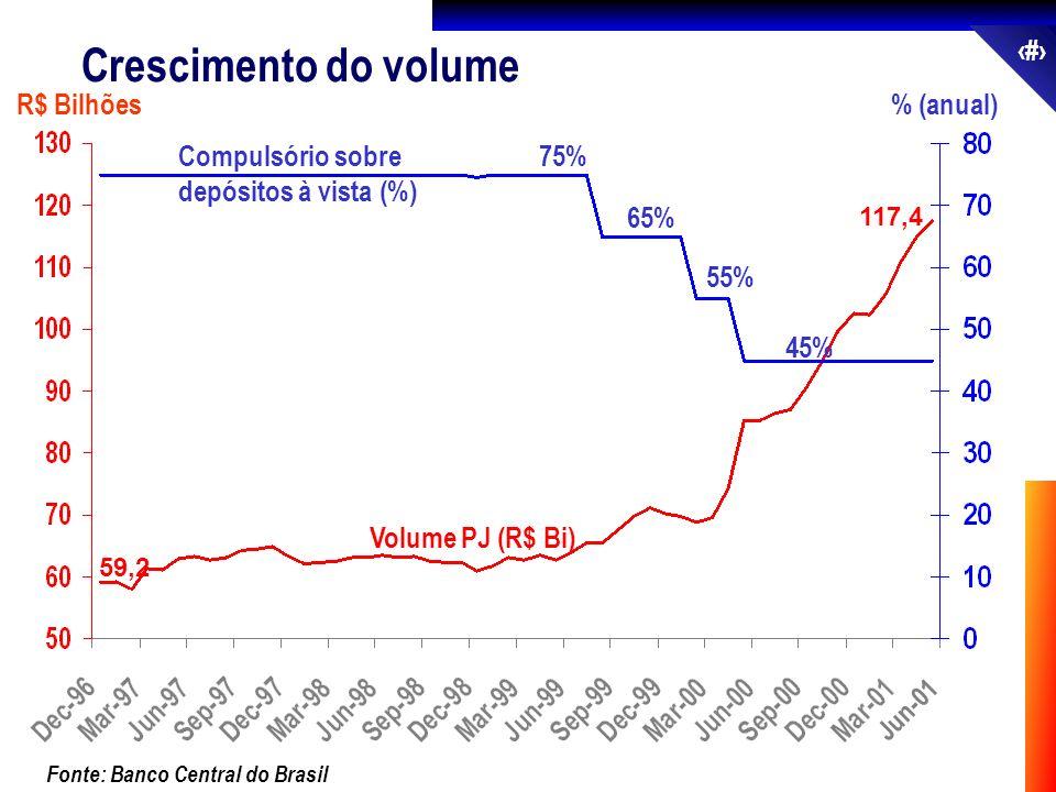 45 % (anual) Fonte: Banco Central do Brasil Volume PJ (R$ Bi) R$ Bilhões 59,2 117,4 Jun-01 Crescimento do volume 75% 65% 55% 45% Compulsório sobre dep