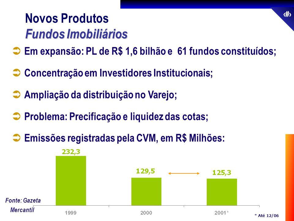 50 Em expansão: PL de R$ 1,6 bilhão e 61 fundos constituídos; Concentração em Investidores Institucionais; Ampliação da distribuição no Varejo; Proble