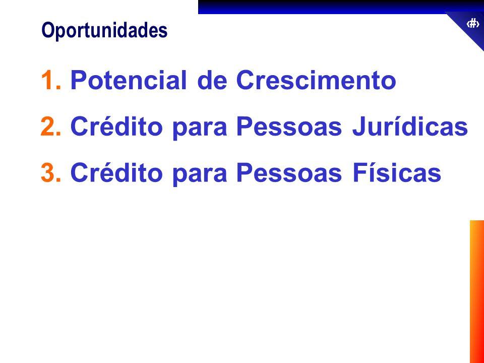 53 Oportunidades 2. Crédito para Pessoas Jurídicas 1. Potencial de Crescimento 3. Crédito para Pessoas Físicas