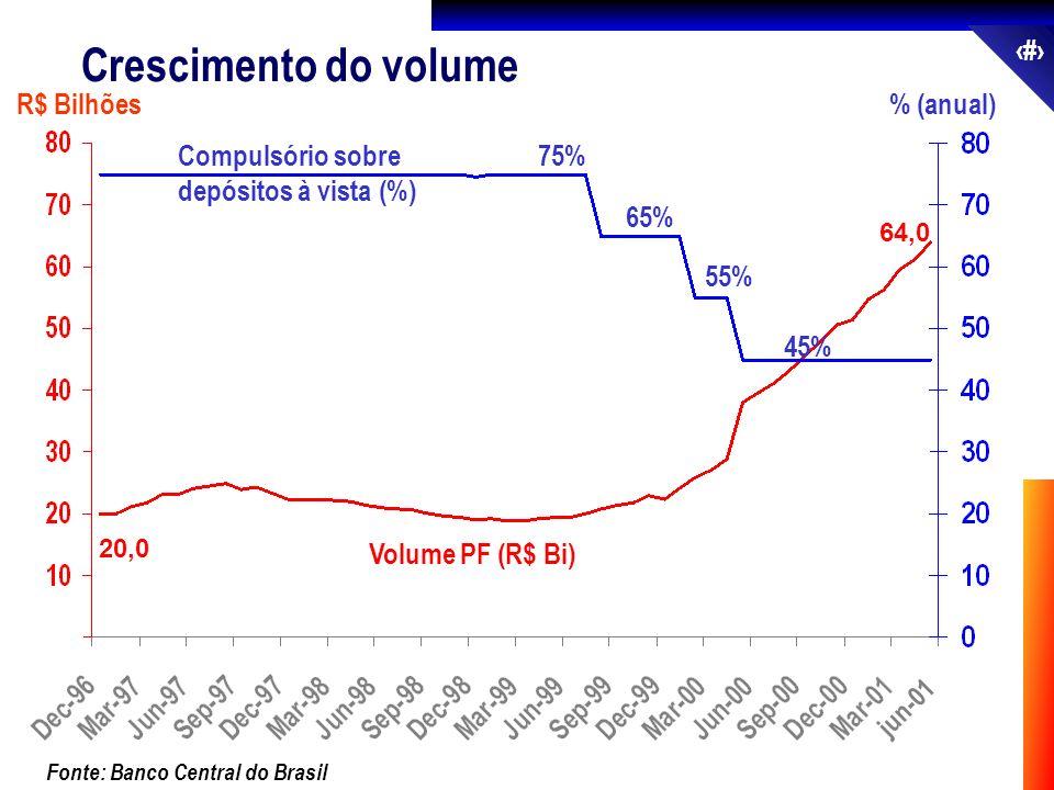 55 % (anual) Fonte: Banco Central do Brasil Volume PF (R$ Bi) R$ Bilhões 20,0 64,0 jun-01 Crescimento do volume 75% 65% 55% 45% Compulsório sobre depó