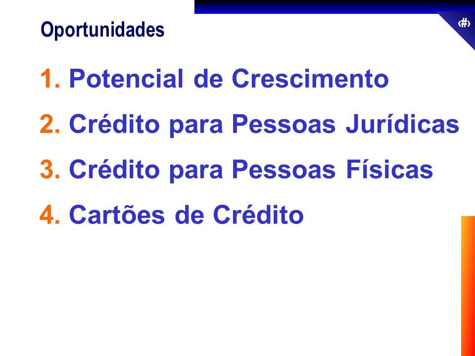 56 Oportunidades 2. Crédito para Pessoas Jurídicas 1. Potencial de Crescimento 3. Crédito para Pessoas Físicas 4. Cartões de Crédito