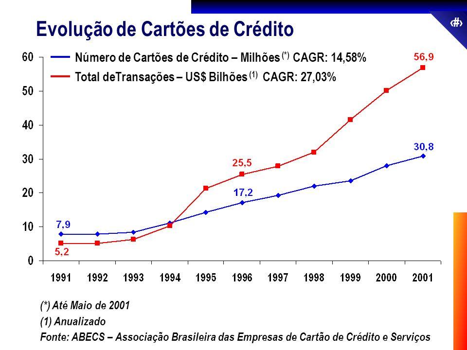 57 Total deTransações – US$ Bilhões (1) CAGR: 27,03% Número de Cartões de Crédito – Milhões (*) CAGR: 14,58% (*) Até Maio de 2001 Fonte: ABECS – Assoc