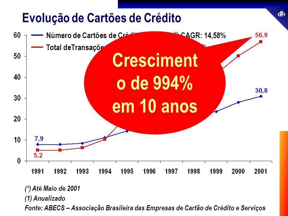 58 Total deTransações – US$ Bilhões (1) CAGR: 27,03% Número de Cartões de Crédito – Milhões (*) CAGR: 14,58% (*) Até Maio de 2001 Fonte: ABECS – Assoc