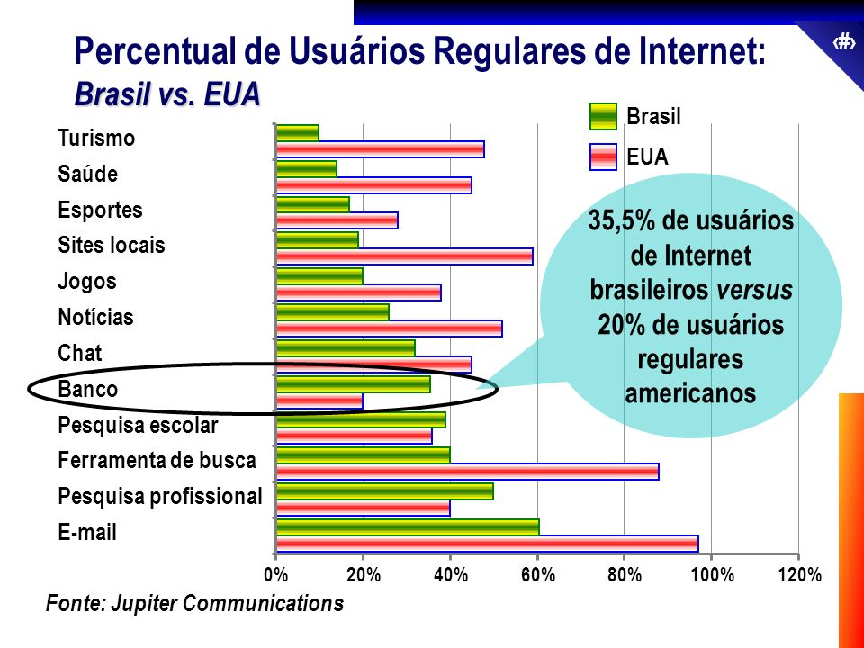 63 Brasil vs. EUA Percentual de Usuários Regulares de Internet: Brasil vs. EUA Fonte: Jupiter Communications 0%20%40%60%80%100%120% E-mail Pesquisa pr