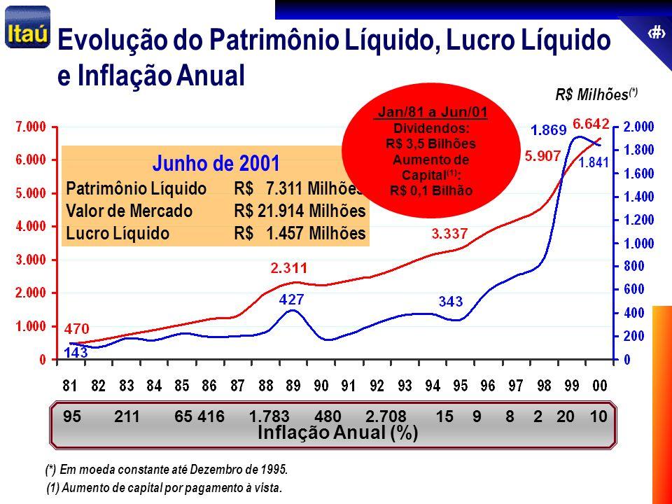 64 1.841 Evolução do Patrimônio Líquido, Lucro Líquido e Inflação Anual (*) Em moeda constante até Dezembro de 1995. R$ Milhões (*) 95 211 65 416 1.78