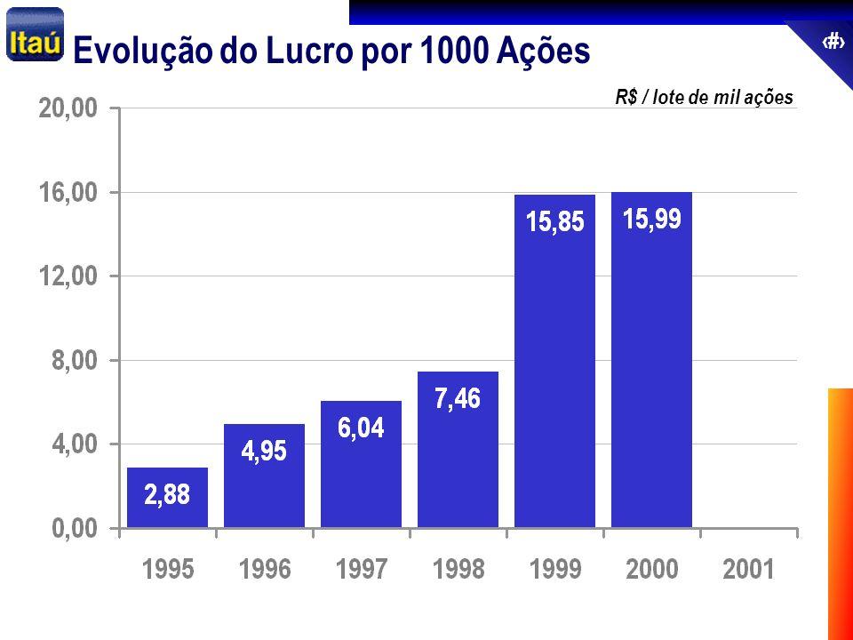 65 Evolução do Lucro por 1000 Ações R$ / lote de mil ações