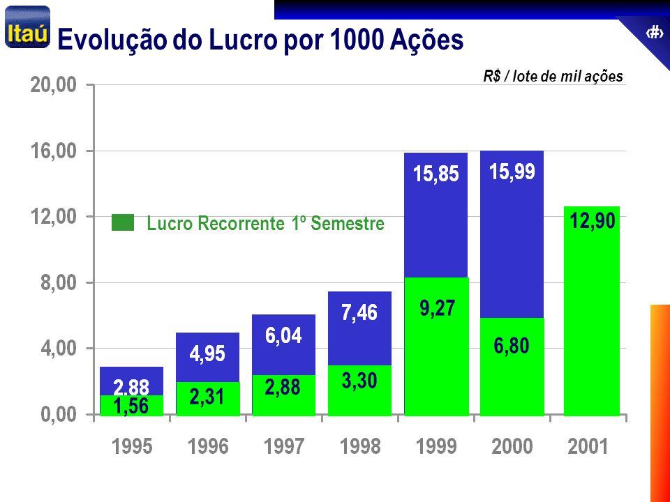 66 Evolução do Lucro por 1000 Ações R$ / lote de mil ações 2,31 2,88 3,30 9,27 6,80 12,90 Lucro Recorrente 1º Semestre 1,56