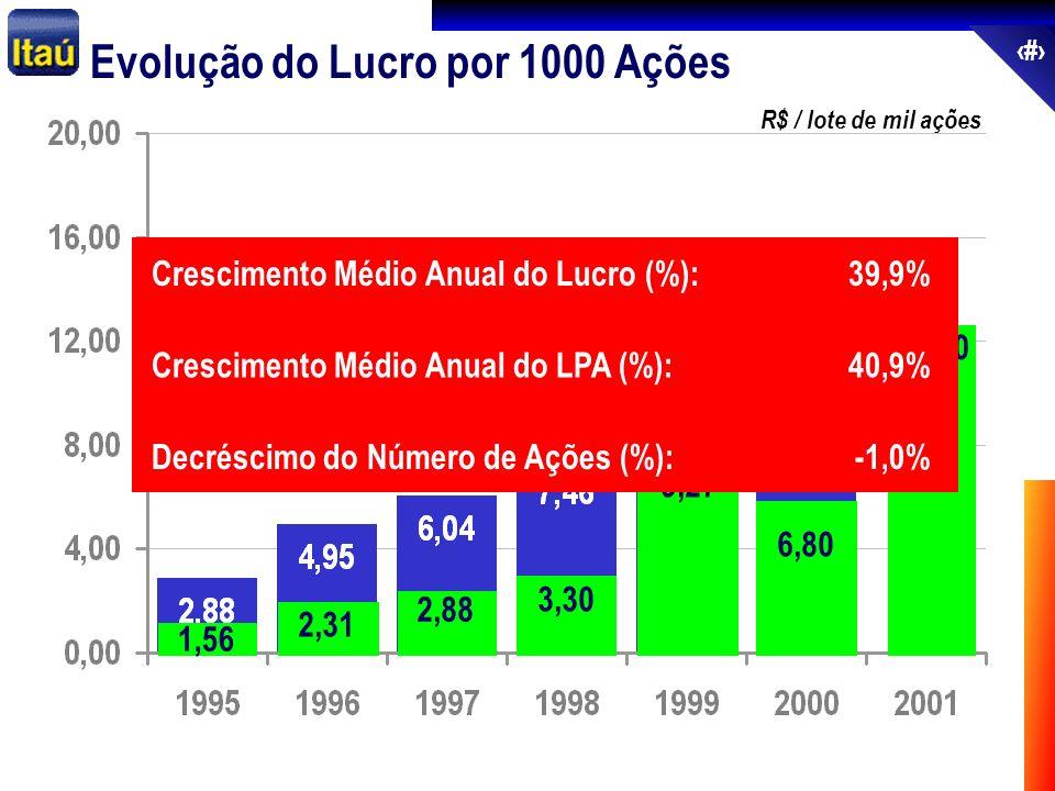 67 Evolução do Lucro por 1000 Ações R$ / lote de mil ações 2,31 2,88 3,30 9,27 6,80 12,90 Lucro Recorrente 1º Semestre 1,56 Crescimento Médio Anual do