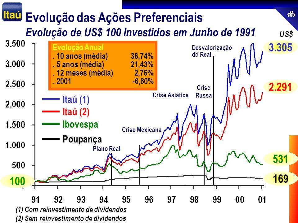 68 US$ Evolução das Ações Preferenciais Evolução de US$ 100 Investidos em Junho de 1991 Itaú (1) Itaú (2) Ibovespa Poupança (1) Com reinvestimento de