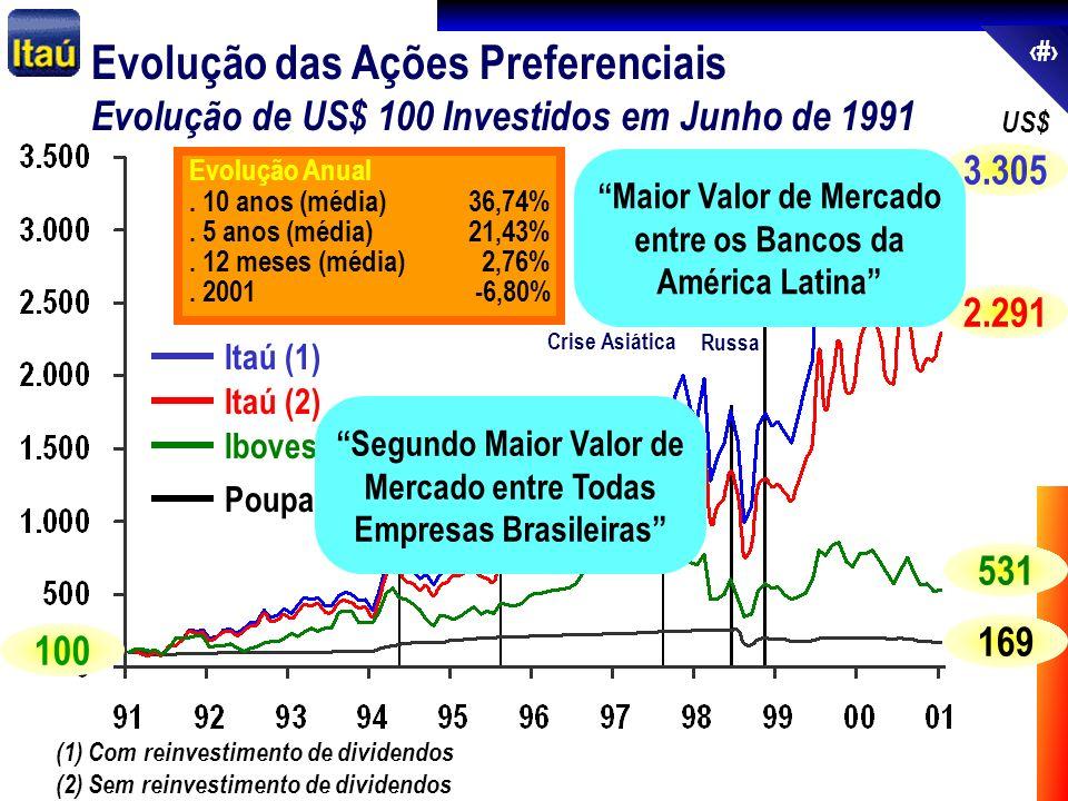 69 Itaú (1) Itaú (2) Ibovespa Poupança (1) Com reinvestimento de dividendos (2) Sem reinvestimento de dividendos Plano Real Crise Russa Crise Asiática