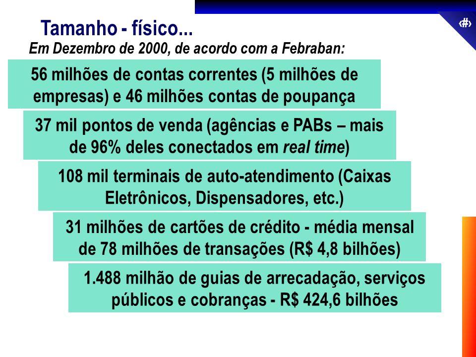8 1.488 milhão de guias de arrecadação, serviços públicos e cobranças - R$ 424,6 bilhões Tamanho - físico... 56 milhões de contas correntes (5 milhões