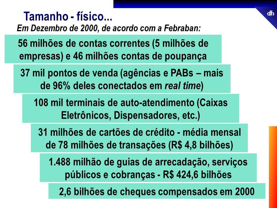 9 2,6 bilhões de cheques compensados em 2000 Tamanho - físico... 56 milhões de contas correntes (5 milhões de empresas) e 46 milhões contas de poupanç
