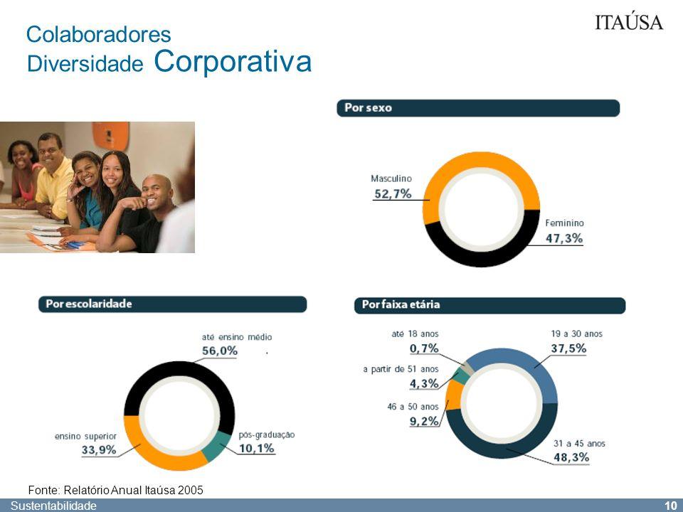 Sustentabilidade 9 Colaboradores Diversidade Corporativa Número de funcionários por empresa 20042005 Banco Itaú Holding Financeira45.31651.036 Duratex