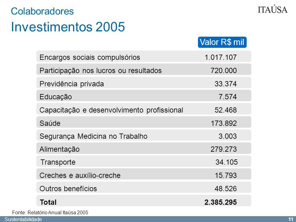 Sustentabilidade 10 Colaboradores Diversidade Corporativa Fonte: Relatório Anual Itaúsa 2005