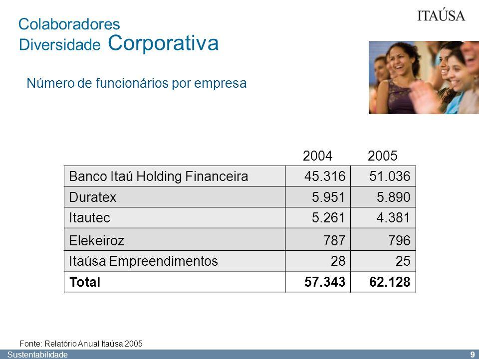 Sustentabilidade 8 Investimento Social Instituto Itaú Cultural 2005 Investimento – R$ 25,5 milhões 70 eventos em todo o Brasil mais de cem atividades