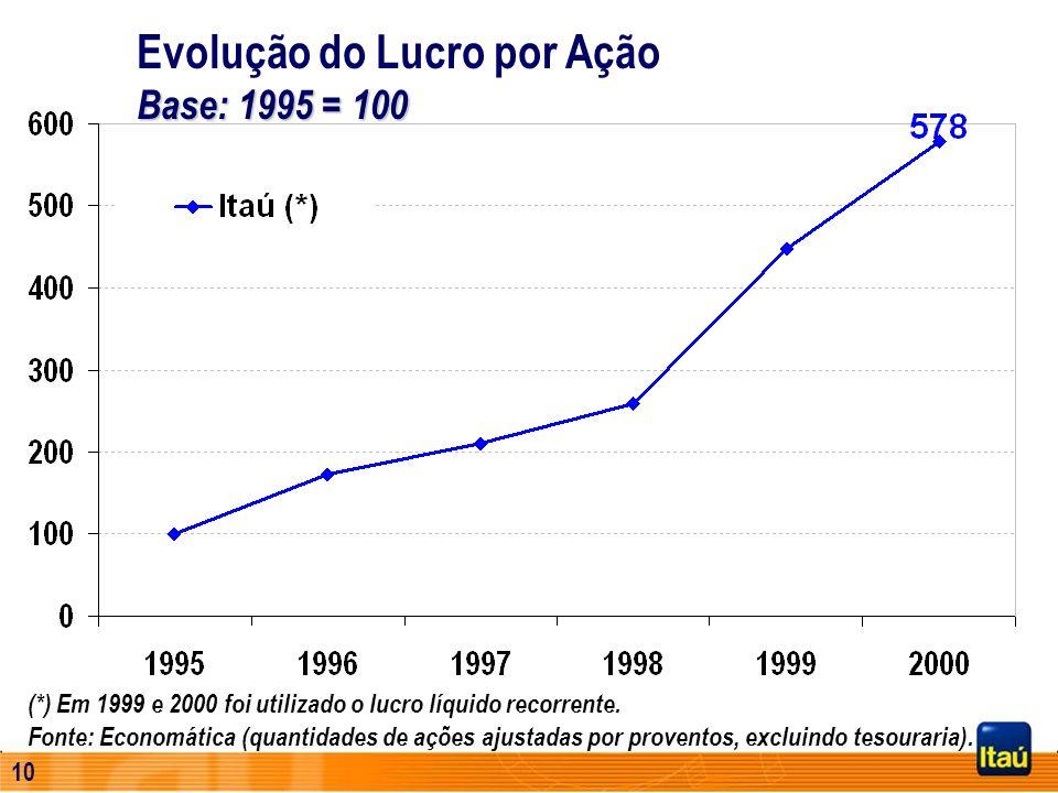 9 R$ / lote de mil ações 15,85 15,99 (1) Utilizando o lucro recorrente em 2000 Lucro Extraordinário 2,31 2,88 3,30 9,27 6,80 10,91 Lucro Recorrente 1º