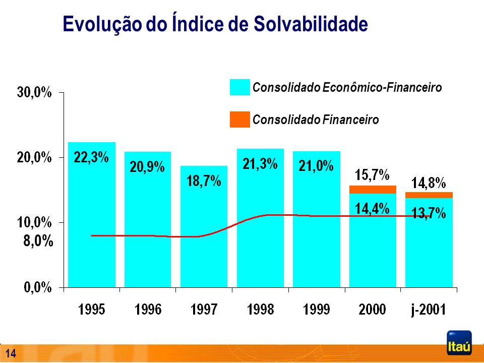 13 24.445 32.068 46.357 48.995 51.911 69.555 74.815 Evolução de Operações de Crédito R$ Milhões CAGR = 18,5%