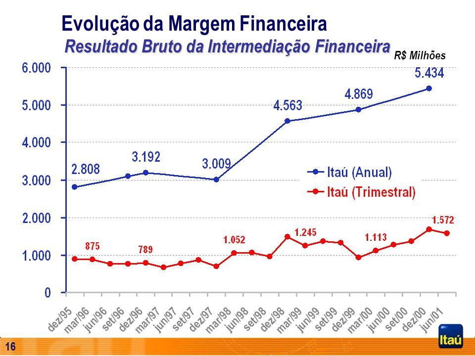 15 Evolução do Patrimônio Líquido R$ Milhões Junho, 2001 Capitaliz. de Mercado R$ 21.914 Milhões Jan/95 a Jun/01 DividendosR$ 2,4 Bilhões Aumento de C