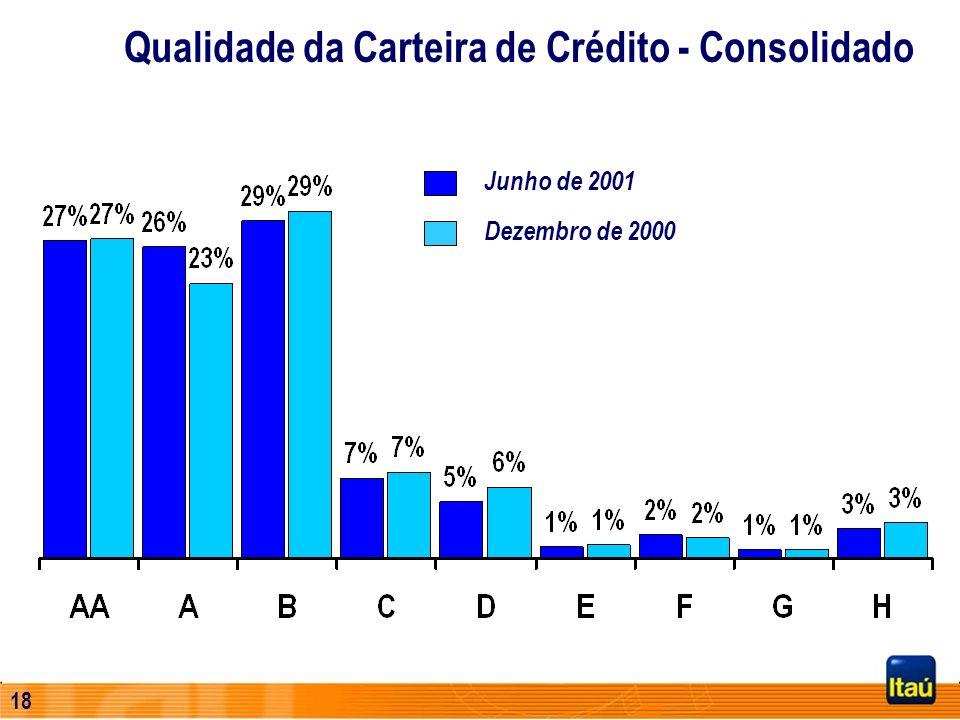 17 Índice de Inadimplência (%) 3,55 3,663,77 3,74 4,21 4,45 Operações de crédito vencidas há mais de 60 dias e que não geram receitas no regime de com