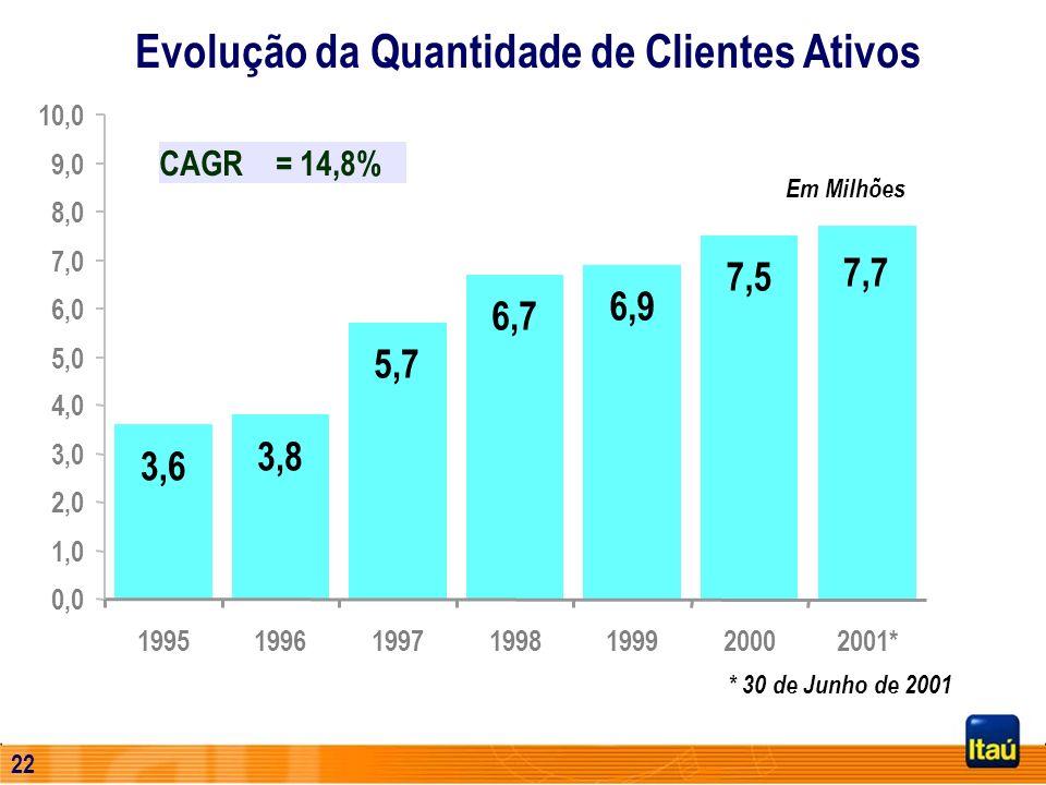 21 Evolução das Receitas de Prestação de Serviços R$ Milhões 3.465 CAGR = 27,8% 210158353510413345 1º Sem. 2001 1.989