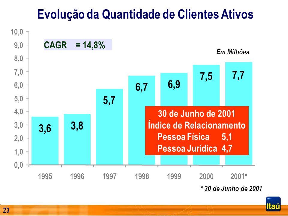 22 Evolução da Quantidade de Clientes Ativos 3,6 3,8 5,7 6,7 6,9 7,5 7,7 0,0 1,0 2,0 3,0 4,0 5,0 6,0 7,0 8,0 9,0 10,0 1995199619971998199920002001* Em