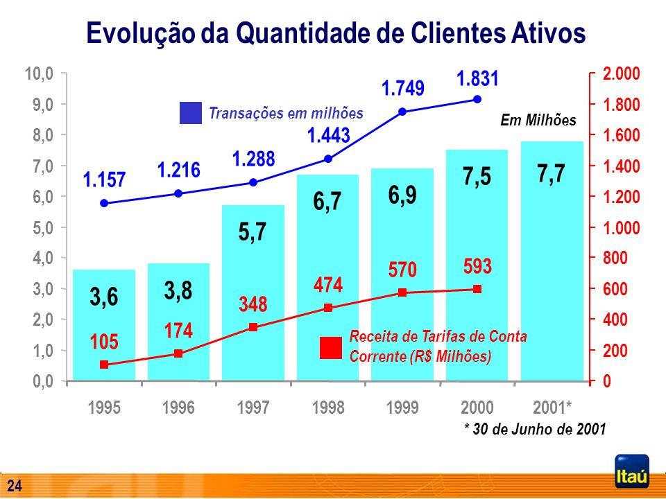 23 Evolução da Quantidade de Clientes Ativos 3,6 3,8 5,7 6,7 6,9 7,5 7,7 0,0 1,0 2,0 3,0 4,0 5,0 6,0 7,0 8,0 9,0 10,0 1995199619971998199920002001* Em