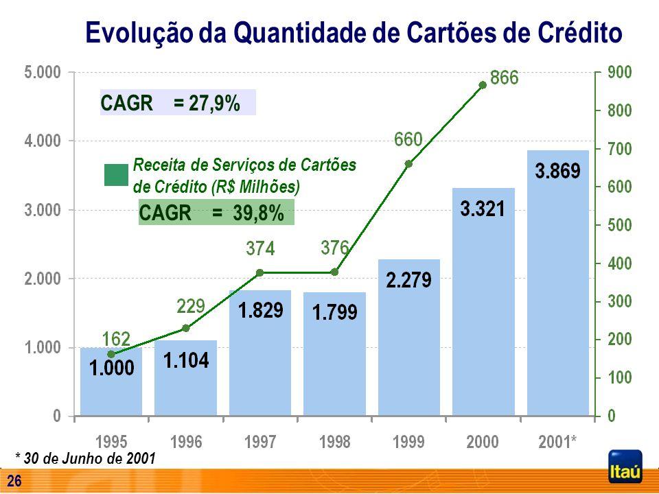 25 Evolução da Quantidade de Cartões de Crédito * 30 de Junho de 2001 1.000 1.104 1.829 1.799 2.279 3.321 3.869 0 1.000 2.000 3.000 4.000 5.000 199519