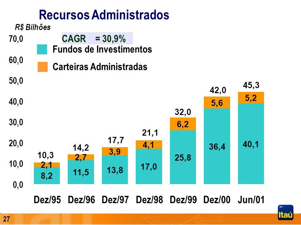 26 Receita de Serviços de Cartões de Crédito (R$ Milhões) Evolução da Quantidade de Cartões de Crédito * 30 de Junho de 2001 CAGR = 27,9% CAGR = 39,8%