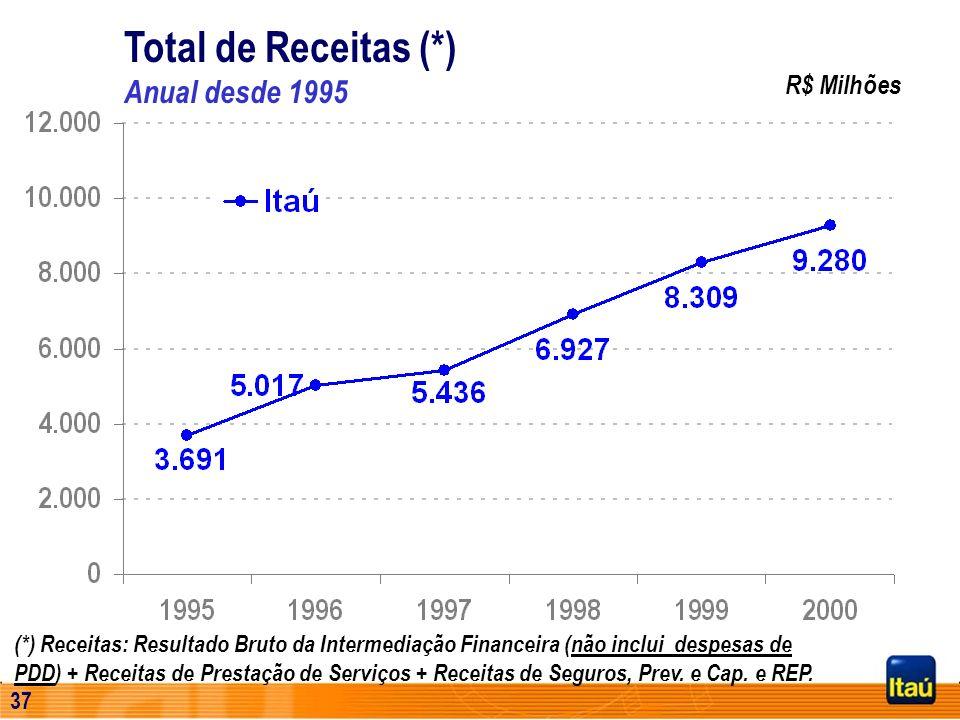 36 R$ Milhões 737,4 2.715 CAGR = 26,7% Evolução do Total de Receitas (*) (*) Receitas: Resultado Bruto da Intermediação Financeira (não inclui despesa
