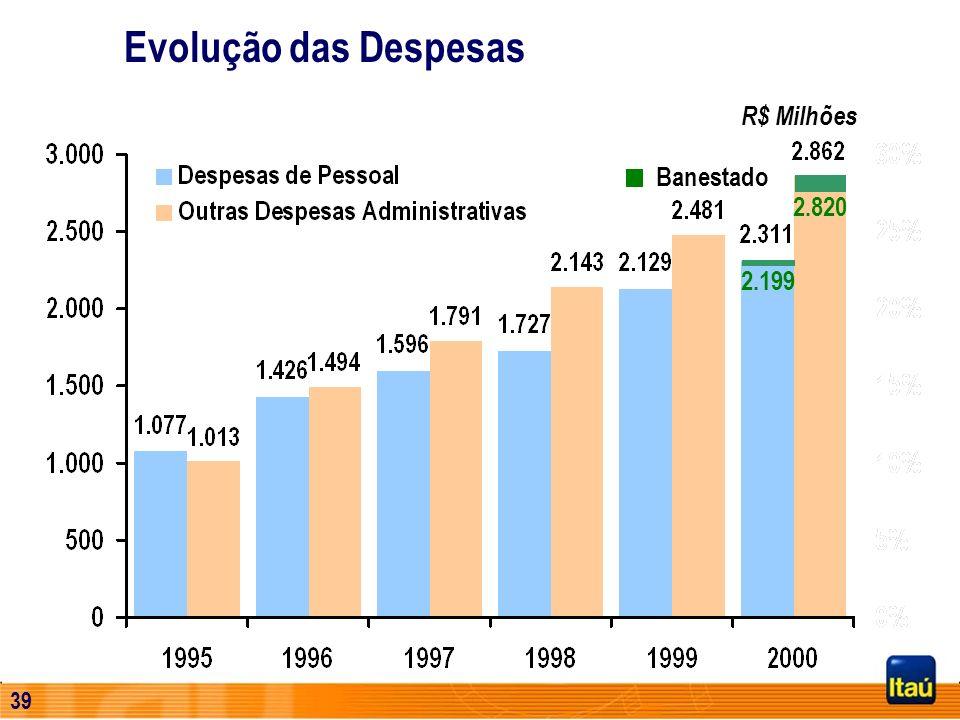 38 (*) Quantidade de Ações ajustada por proventos e excluindo-se as ações em tesouraria Total de Receitas / Ação (*) Base: 1995 = 100