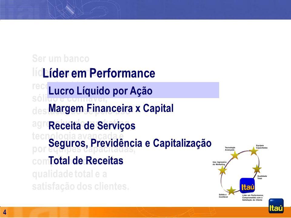 3 Líder em Performance O objetivo fundamental das estratégias que presidem a gestão do Itaú tem sido direcionado de modo a balancear crescimento com r