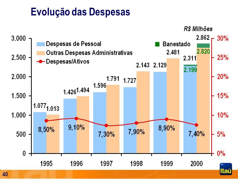 39 Evolução das Despesas Banestado 2.199 2.820 R$ Milhões