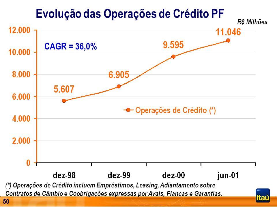 49 Iniciativas Crescimento de Receitas Cartões de crédito Crédito PF Novos segmentos Corporate Personnalité UPE Controle de Custos
