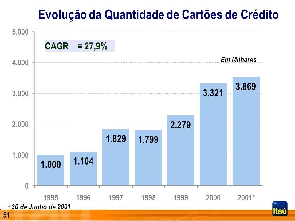 50 Evolução das Operações de Crédito PF (*) Operações de Crédito incluem Empréstimos, Leasing, Adiantamento sobre Contratos de Câmbio e Coobrigações e