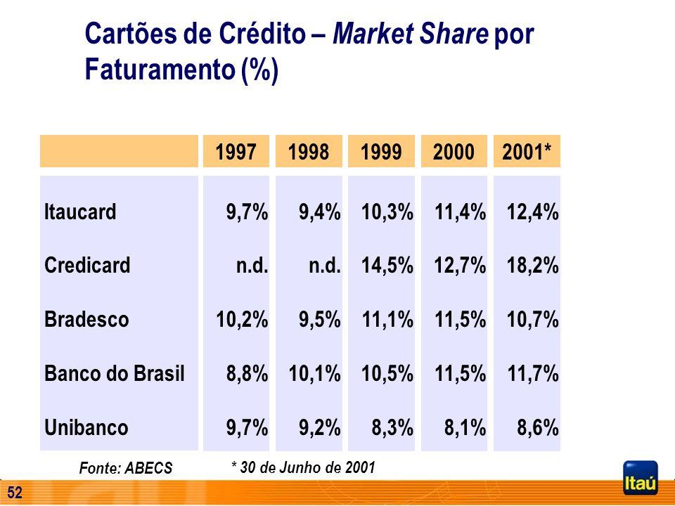 51 Evolução da Quantidade de Cartões de Crédito * 30 de Junho de 2001 1.000 1.104 1.829 1.799 2.279 3.321 3.869 0 1.000 2.000 3.000 4.000 5.000 199519
