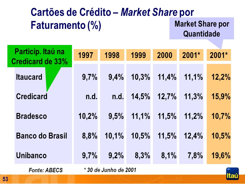 52 Cartões de Crédito – Market Share por Faturamento (%) 19971998199920002001* Itaucard Credicard Bradesco Banco do Brasil Unibanco 9,7% n.d. 10,2% 8,