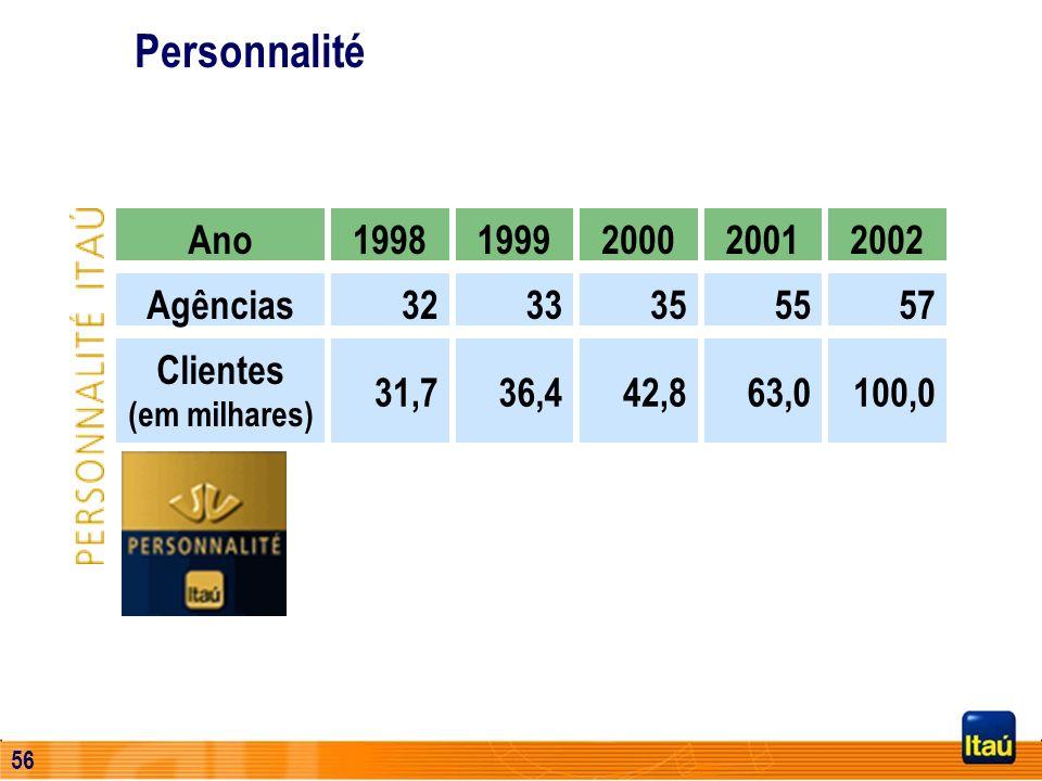 55 Personnalité Agências Ano1998 32 1999 33 2000 35 2001 55 2002 57