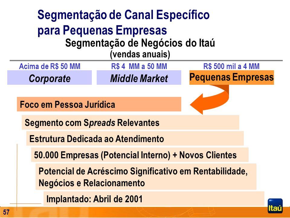 56 Agências Clientes (em milhares) Ano1998 32 31,7 1999 33 36,4 2000 35 42,8 2001 55 63,0 2002 57 100,0 Personnalité