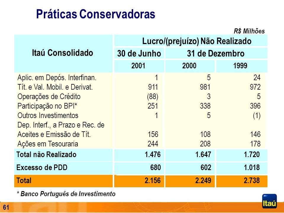 60 Programa de Redução de Custos – 2001 e 2002 Incorporação/Fechamento de Agências: 20% Lay-offs : 50% Integração Sinérgica de Sistemas e Processament