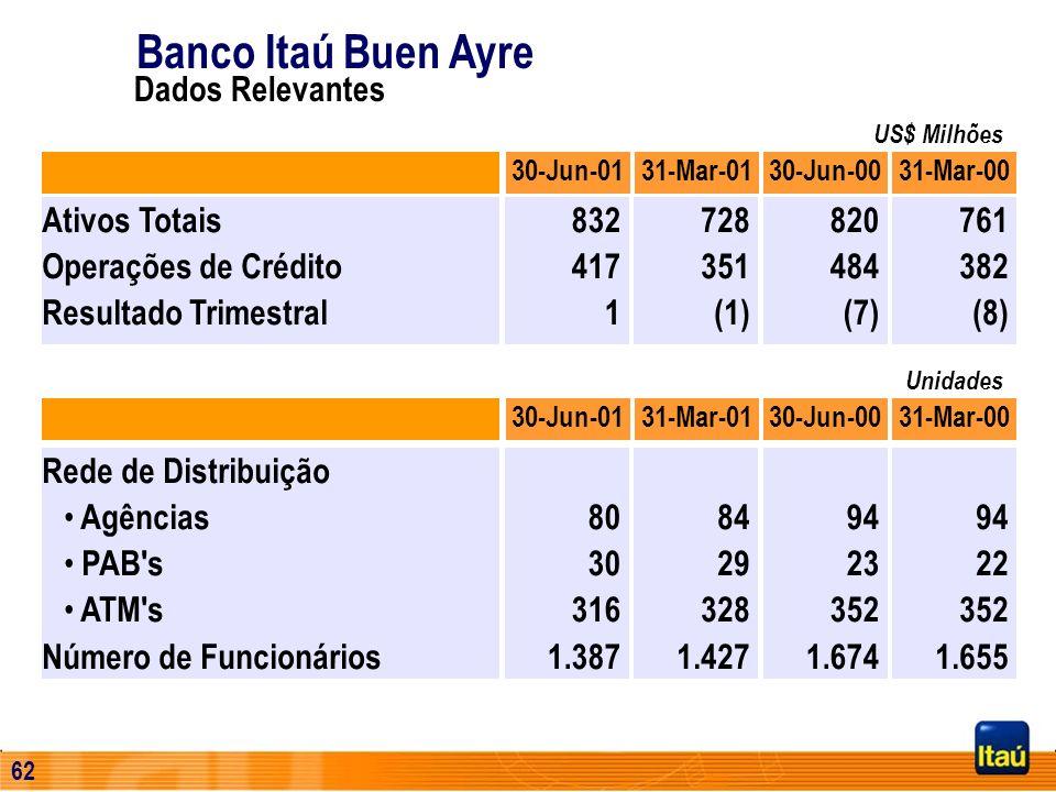 61 Práticas Conservadoras R$ Milhões 30 de Junho 200120001999 Aplic. em Depós. Interfinan. Tít. e Val. Mobil. e Derivat. Operações de Crédito Particip