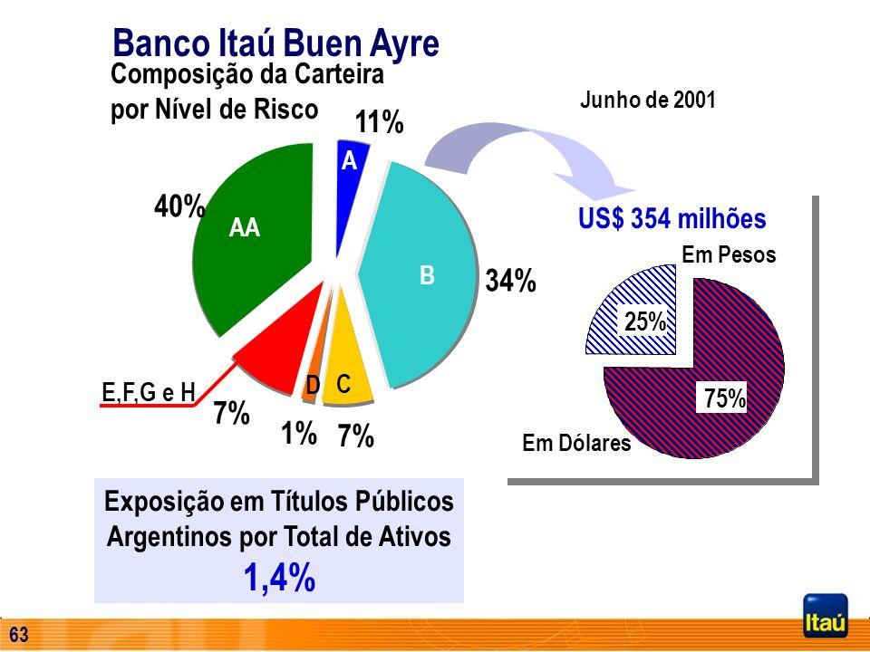 62 Rede de Distribuição Agências PAB's ATM's Número de Funcionários 80 30 316 1.387 84 29 328 1.427 94 23 352 1.674 94 22 352 1.655 30-Jun-0131-Mar-01