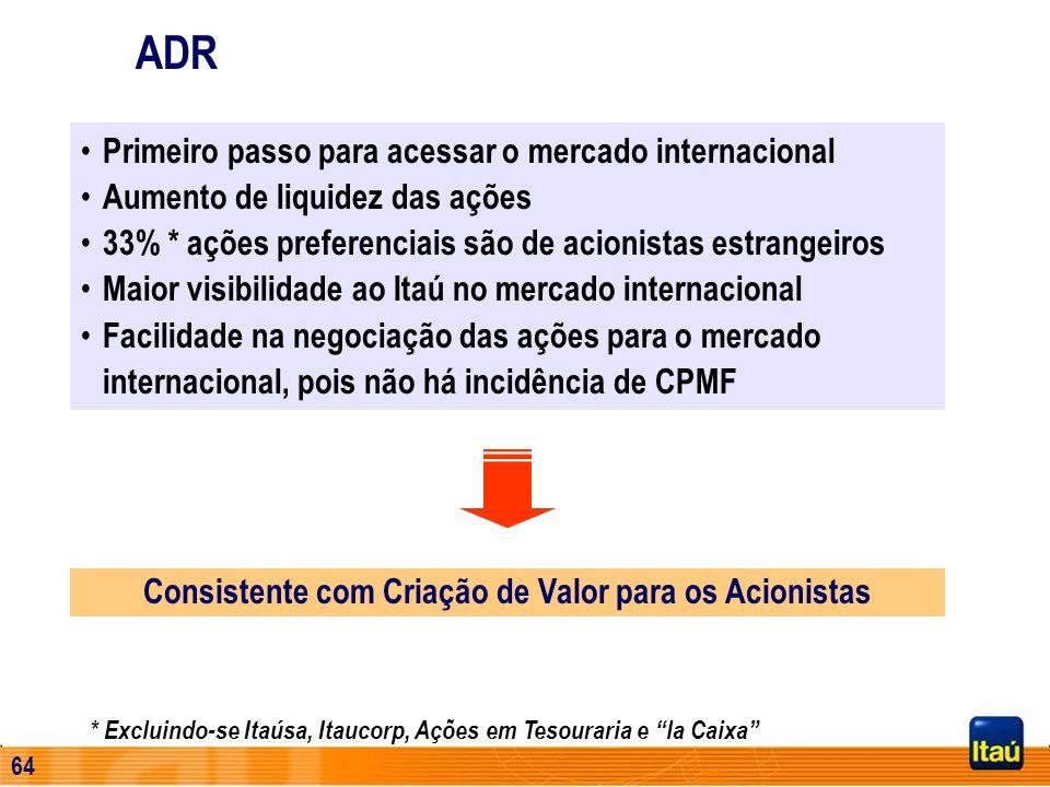 63 Banco Itaú Buen Ayre 40% 11% 34% 7% 1% 7% AA A B C D E,F,G e H Composição da Carteira por Nível de Risco US$ 354 milhões 75% 25% Em Dólares Em Peso