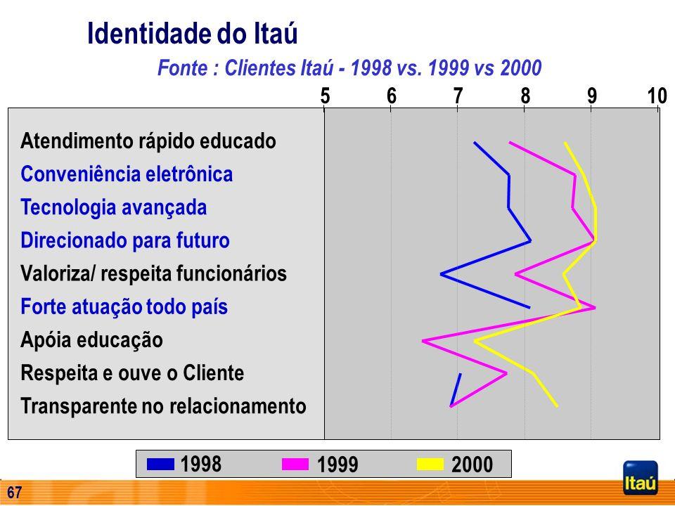 66 Emissão Externa de Dívida Subordinada Primeira emissão Tier 2 de banco brasileiro Primeira emissão desta natureza no exterior Mais longa emissão pr