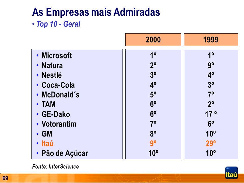 68 Fonte: Pesquisa Datafolha Novembro/2000 Público Alvo = população de 16 anos ou mais, residentes em áreas urbanas do Brasil ( 122 Municípios) Mais A