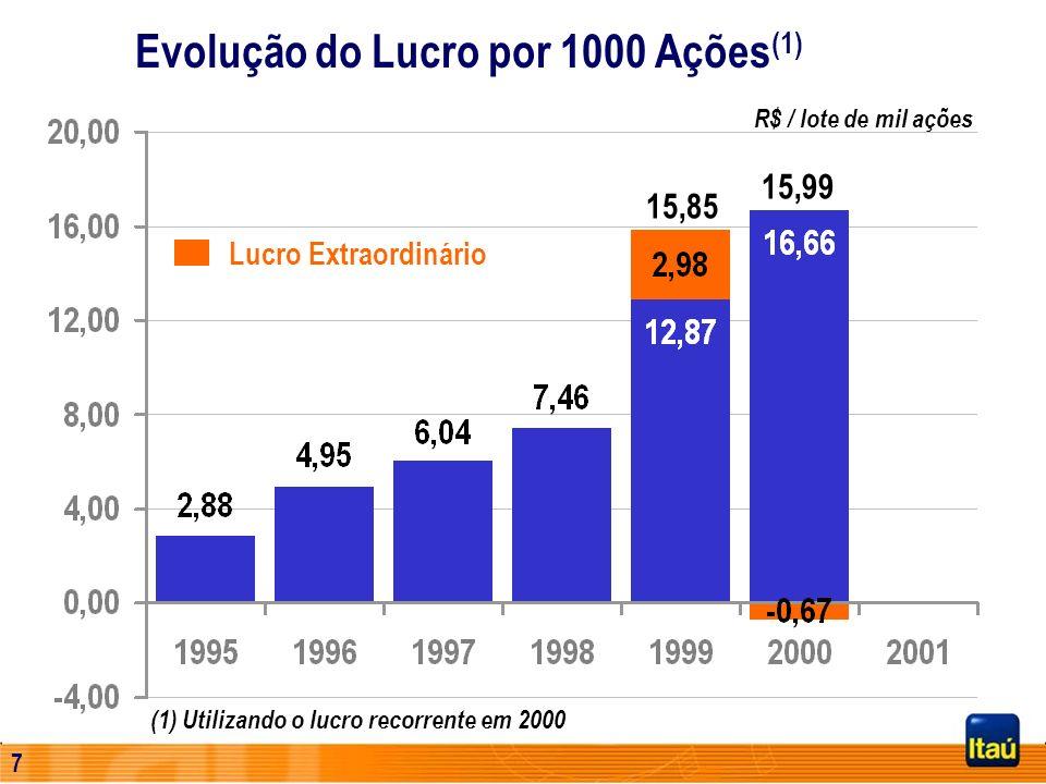 6 Evolução do Lucro Líquido (1) R$ Milhões 1.869 1.841 (1) Utilizando o lucro recorrente em 2000 Lucro Extraordinário 187 276 344 394 1.094 800 1.232
