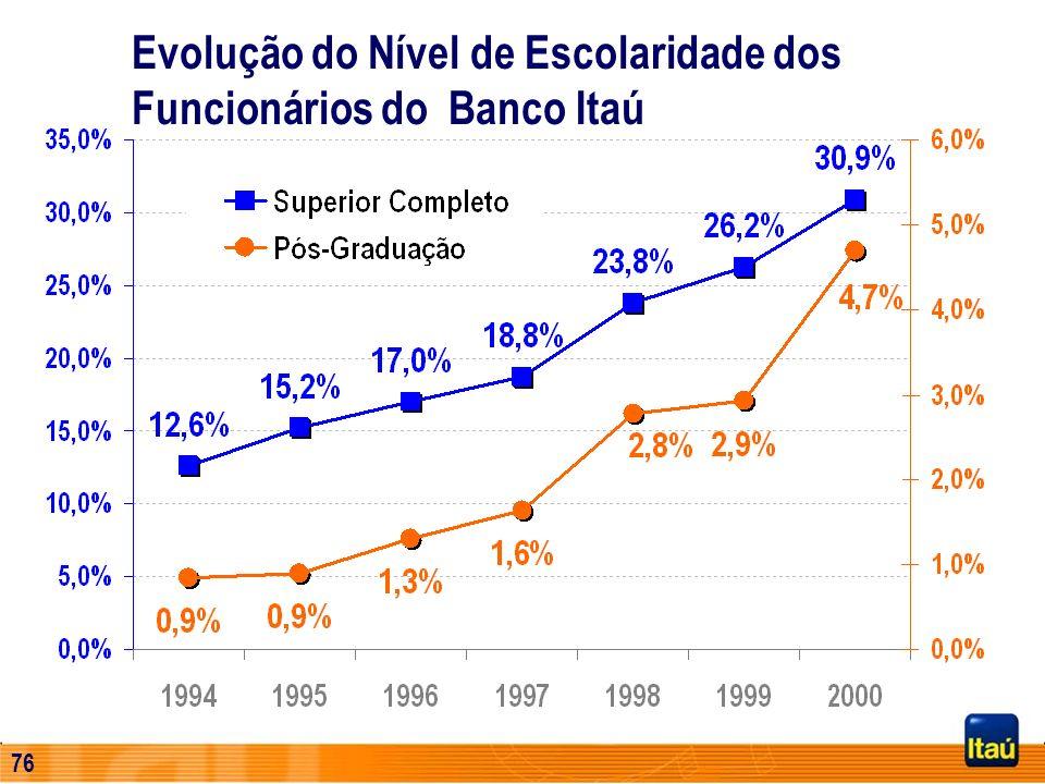75 Investimento total (R$ Milhões) Investimento médio por funcionário (R$) (*) Em moeda constante de Dezembro de 1995 até esta data e após em Legislaç