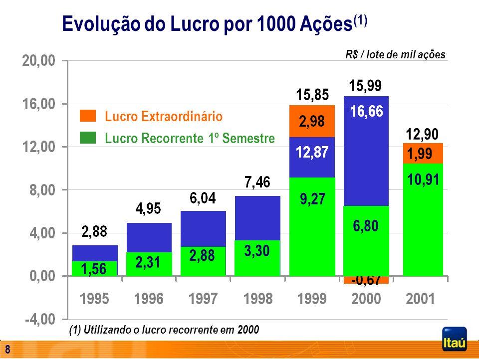 7 Evolução do Lucro por 1000 Ações (1) R$ / lote de mil ações 15,85 15,99 (1) Utilizando o lucro recorrente em 2000 Lucro Extraordinário