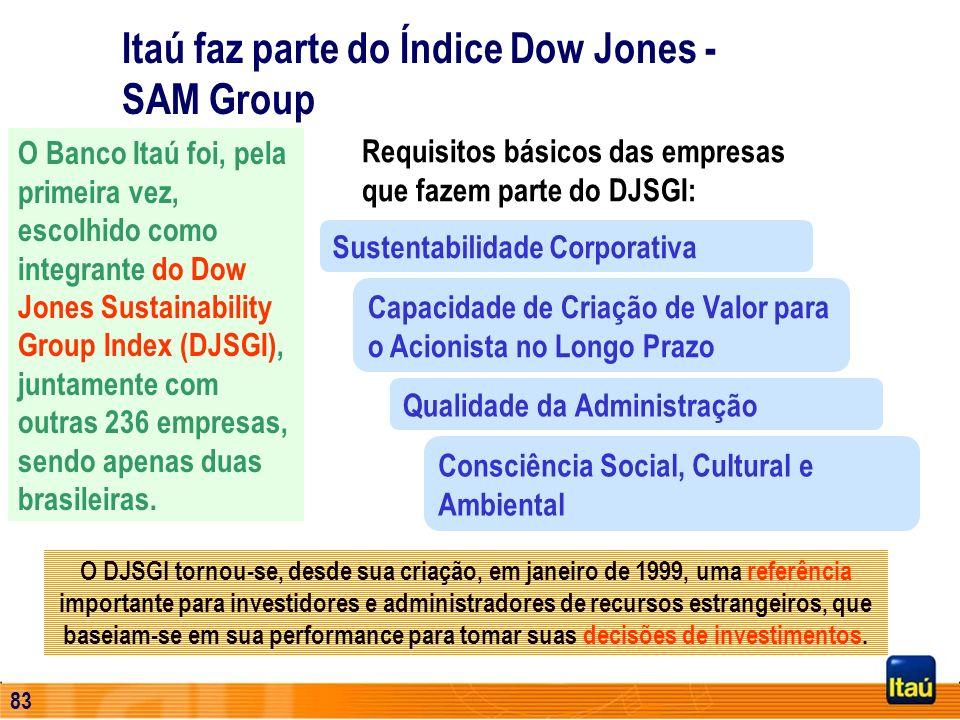 82 Foco: Refletir e divulgar a cultura brasileira Empresa Cidadã Público visitante (2000): 220 mil pessoas Fundação Itaú Social Atuação Direta em Apoi